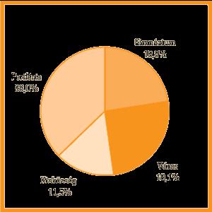 7ebd07c74c A 209 gyerek véleménye szerint (20. táblázat) az anyák (41,1%) és az apák  (25,4%) után a leginkább a testvérek (16,3%), majd a barátok, barátnők, ...