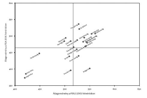 különbség az abszolút kor és a relatív életkor között